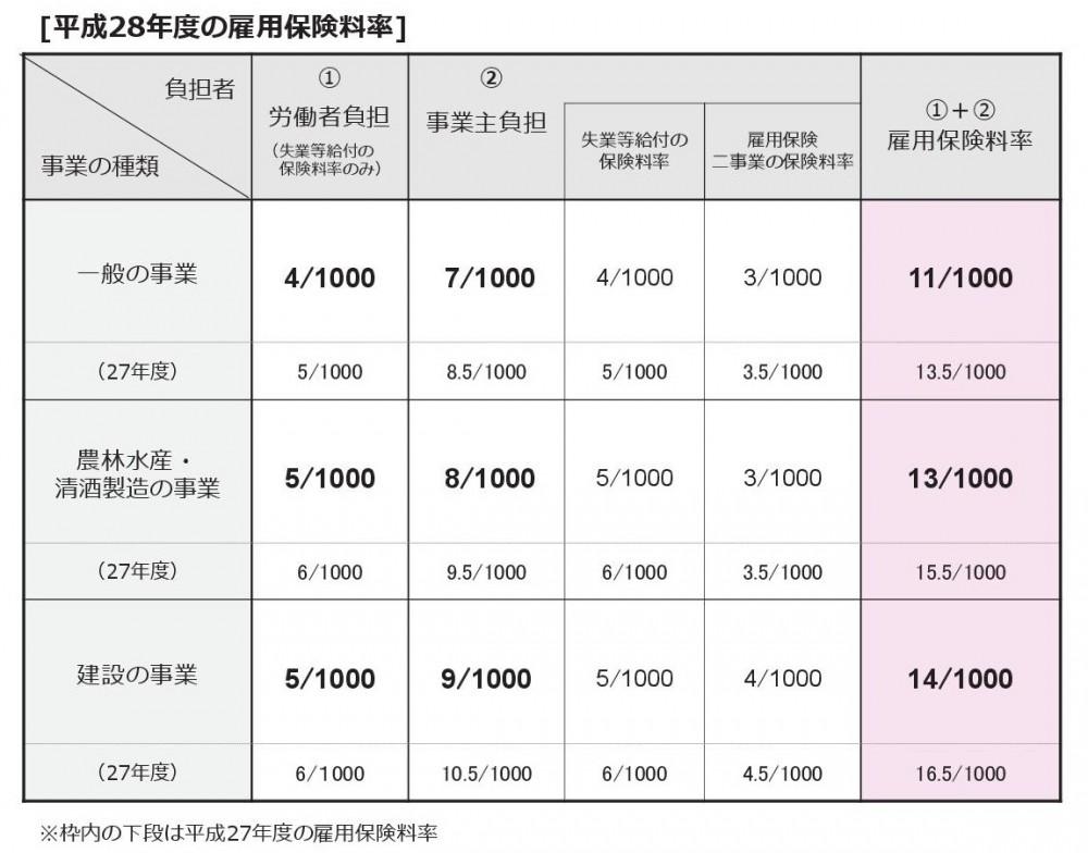 H28年度雇用保険料.pdf